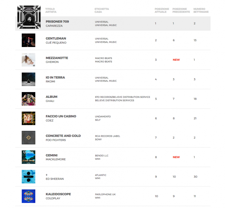 Classifica Fimi 22 Settembre